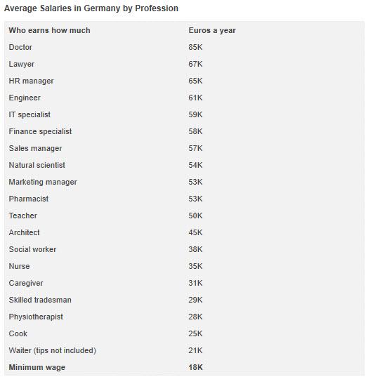 میانگین درآمد بعضی مشاغل در آلمان