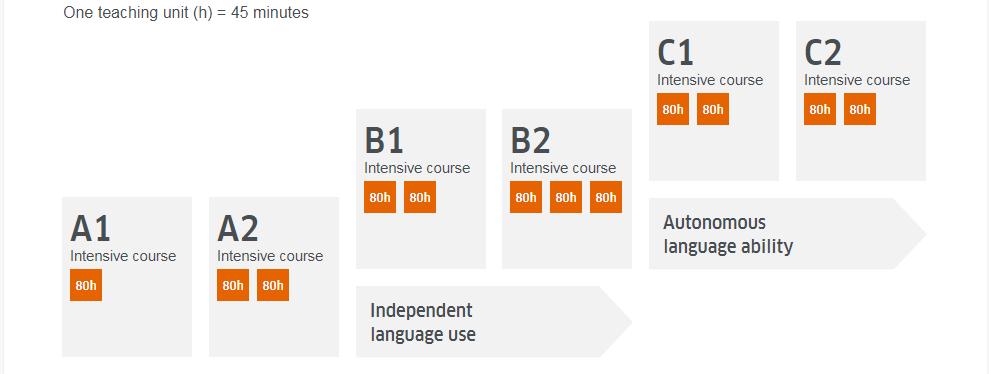 هزینه دوره زبان آلمانی در ترکیه